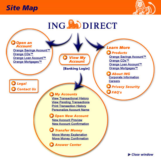 how to close ing direct account